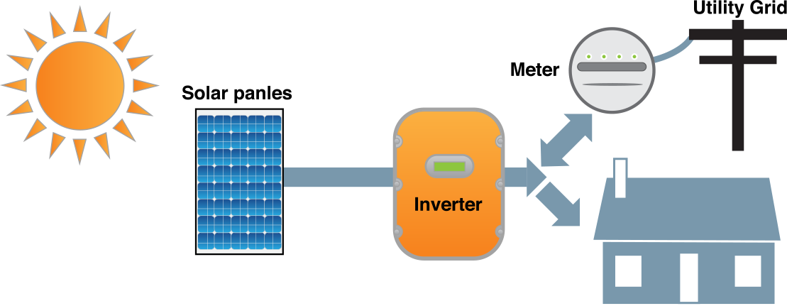 293287 besides How Solar Works furthermore How To Autoregulate A Tp4056 For Maximum Solar Power Extraction as well Low Volts 20bar Oem H2o Logger Pressure Sensor also Pressure Sensor Circuit Advice Critiques Appreciated. on how a battery works diagram